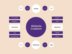 MNP Techs-website design process