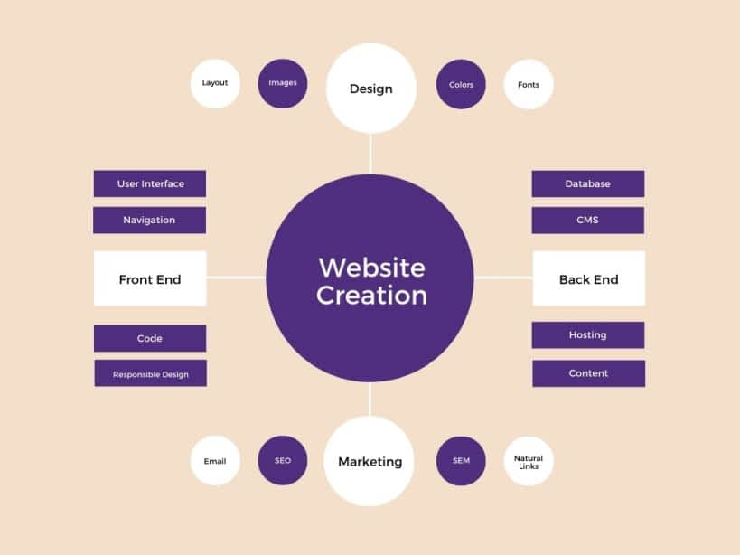 MNP Techs-website design process